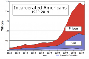 Incarcerated Americans 1920-2014