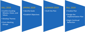 Graphic outlining the key pieces of the planning process for Fall 2018, Spring 2019, Summer 2019, and Fall 2019.