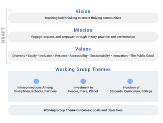 Chart showing draft vision, mission, and values and working group themes.