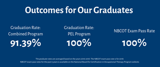 This shows the OT outcomes, of a 91.39% graduation rate for the combined program; 100% graduation rate for the PEL program; and 100% pass rate on the NBCOT.