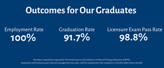 The outcomes for the physical therapy program include a 100% employment rate, 91.7% graduation rate, and a 98.8% licensure exam pass rate. The data is reported as required by CAPTE. Graduation and licensure exam rates are averaged over two years, and the employment rate is based on 12 months rather than 6 months.