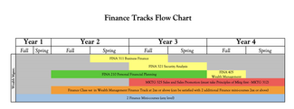 Wealth management track flow chart