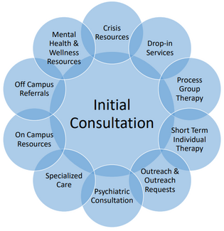 "Large blue circle with the words ""Initial Consultation"" surrounded by 10 smaller blue circles that say (clockwise from the top) ""Crisis Resources"" ""Drop-in Services"" ""Process Group Therapy"" ""Short Term Individual Therapy"" ""Outreach & Outreach Requests"" ""Psychiatric Consultation"" ""Specialized Care"" ""On Campus Resources"" ""Off Campus Referrals"" ""Mental Health & Wellness Resources"""