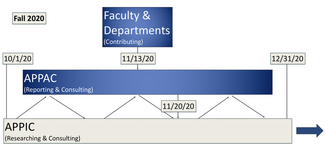 timeline graphic for APP process