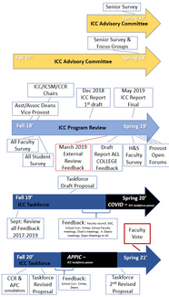 Timeline showing process for revision of the ICC, beginning in 2017 with the ICC Advisory Committee, to official Program Review in 2019, formation of the Provost's Task Force, to the present.